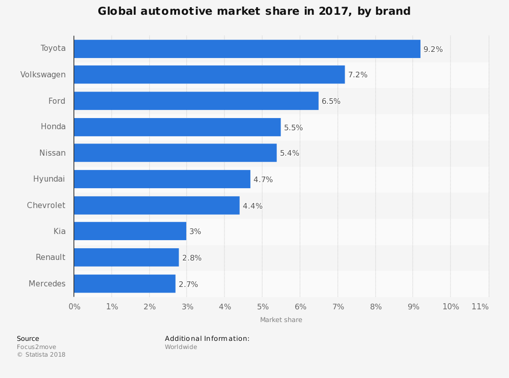 statistic_id316786_car-market-share---leading-carmakers-worldwide-2017.png