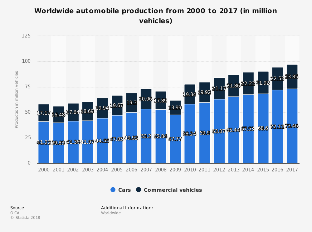 statistic_id262747_worldwide-car-production-through-2017.png