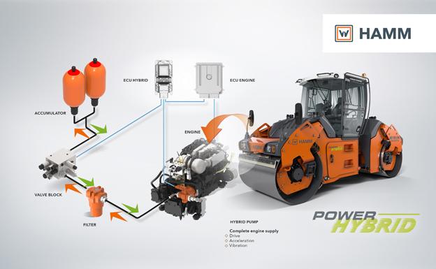 À l'occasion du salon Intermat 2018, Wirtgen Group le spécialiste du fraisage à froid, de la pose de béton, du recyclage et de la stabilisation des sols présentera sur un stand de 2300m2 une trentaine de machines destinées à la construction et à la régénération des routes (fraiseuses, finisseuses, concasseurs, centrale d'enrobage et compacteurs dont un hybride). Présenté dernièrement le nouveau rouleau tandem HD+90i PH est équipé d'un entraînement Power Hybrid. À cet effet, le constructeur a combiné un moteur à combustion traditionnel à un accumulateur hydraulique : le groupe moteur diesel assure la puissance de base, tandis que l'accumulateur hydraulique couvre les pointes de charge. Les solutions hybrides combinent différentes technologies dans un même système – dans les voitures, on retrouve principalement un moteur à combustion combiné à un entraînement électrique. Le pôle d'innovation Hamm a, quant à lui, couplé un moteur à combustion à un système hydraulique, faisant de Hamm le premier fabricant de compacteurs à avoir mis au point un engin de série le rouleau tandem HD+90i PH de 9 t. L'entraînement hybride a pour avantage : une puissance maximale malgré un moteur diesel plus petit, mais combiné à un accumulateur hydraulique qui couvre les pointes de charge. Le système hydraulique fonctionne à la manière d'une station de pompage : dès que la puissance désirée se trouve en dessous de la charge maximale du moteur à combustion, une pompe remplit l'accumulateur hydraulique. S'il faut plus de puissance, le système hydraulique intervient comme entraînement supplémentaire pouvant produire jusqu'à 20 kW pendant un court instant. Par la suite, le cycle du remplissage de l'accumulateur recommence. Le système fonctionne parfaitement puisque la puissance maximale n'est habituellement nécessaire que pendant quelques secondes. Il reste donc par la suite amplement de temps pour recharger l'accumulateur. Grâce à cette technologie, le compacteur peut être équipé d'un plus petit