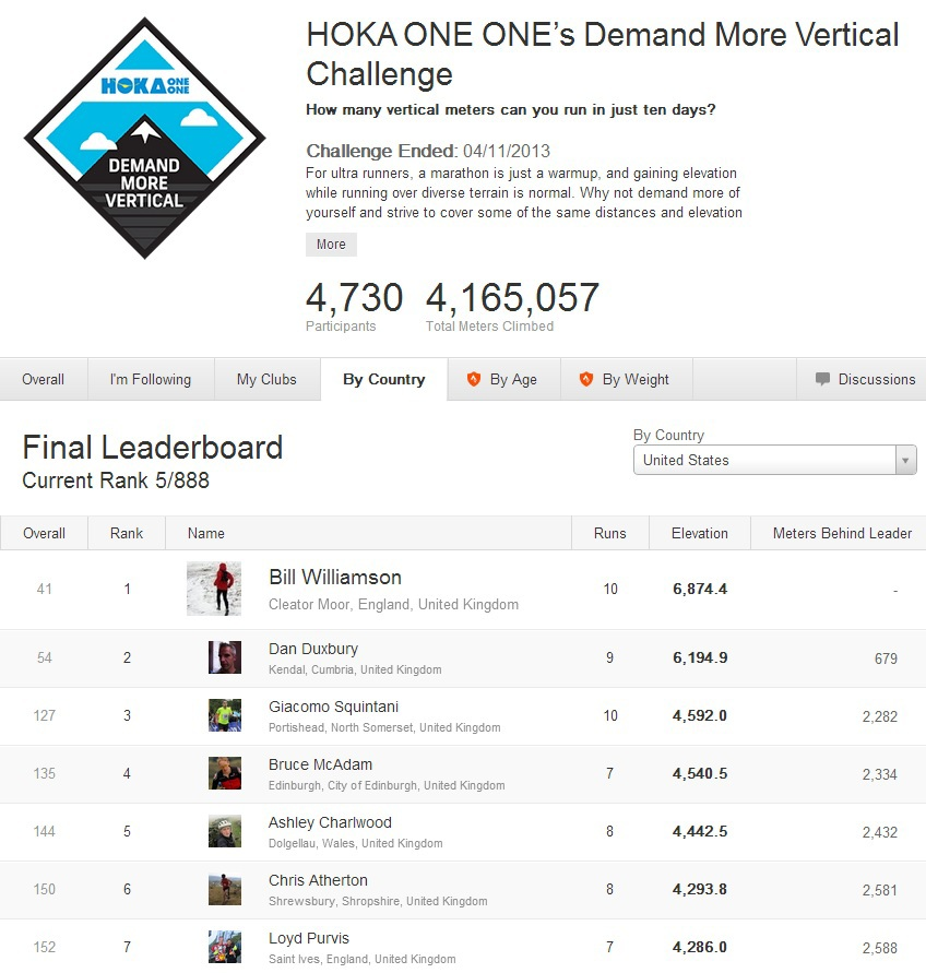 Strava Challenge - Hoka Demand More Vertical