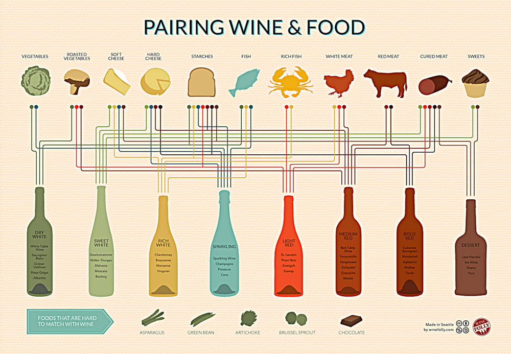 wine-and-food-pairing-chart.png