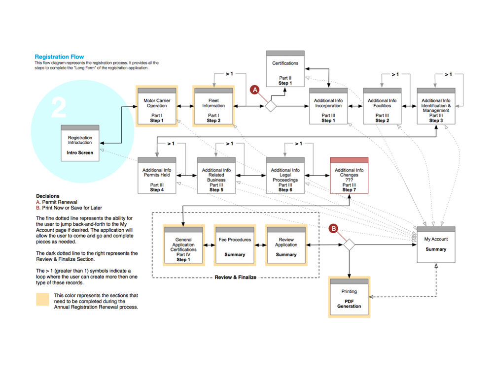 Here is an example of a detailed workflow diagram that I created that was used to communicate interaction flow and user behavior for a web-based hazard material permit application.