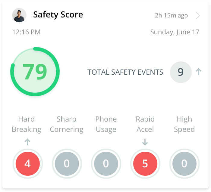 Safety Score - Informing fleet managers details around driver behaviors
