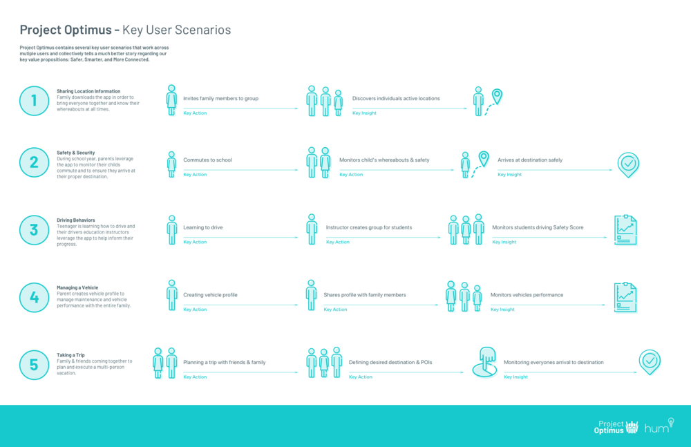 Communication piece to describe the key user scenarios.