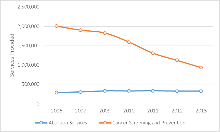 Line Chart, Single Axis - Planned Parenthood data