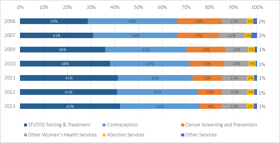 Stacked Vertical Bar Chart - Planned Parenthood data