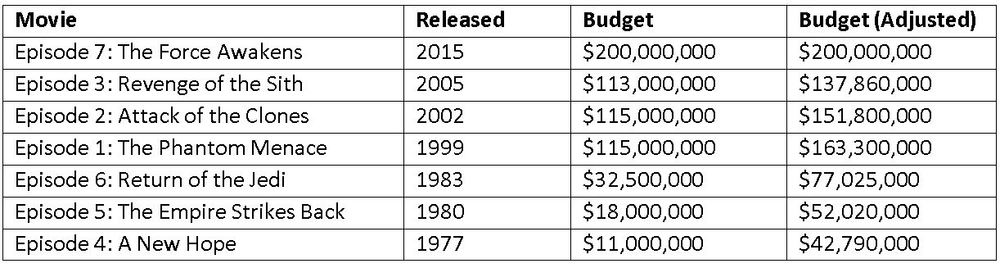 Star Wars Movie Budgets