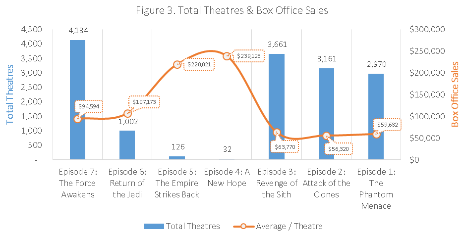 Figure 3. Total Theaters & Box Office Sales