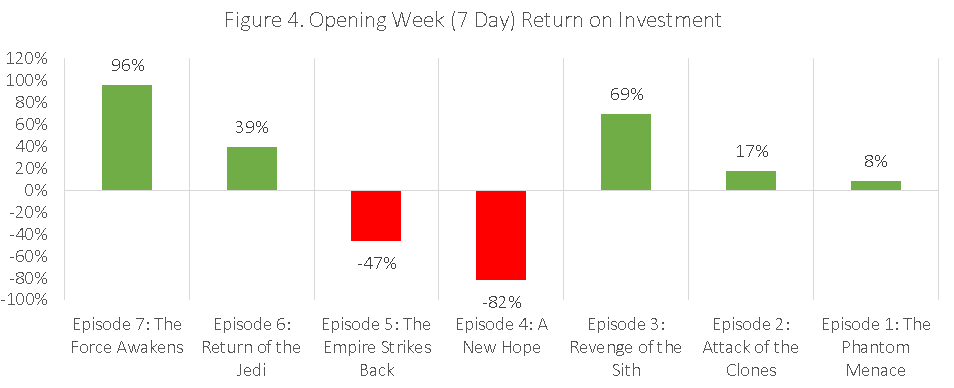 Figure 4. Opening Week (7 Day) Return on Investment
