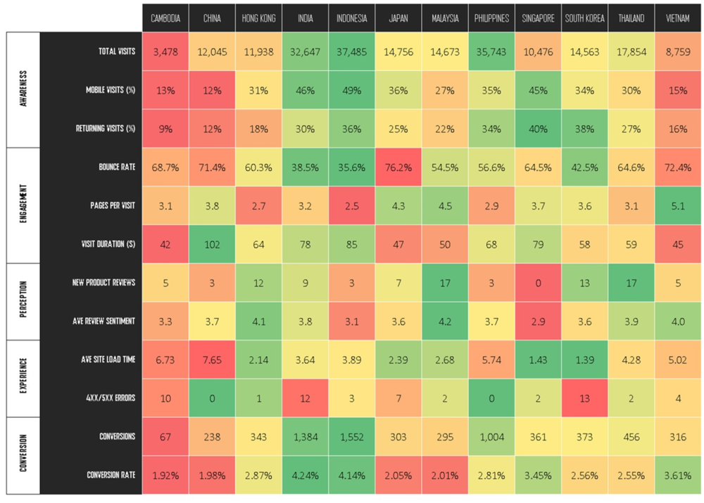 Heatmap Dashboard