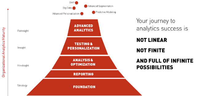 Analytics Maturity Framework