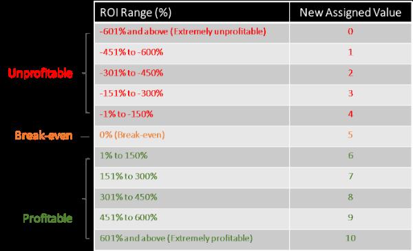 MCU Profitability Score Conversion