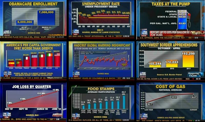 Fox News Charts