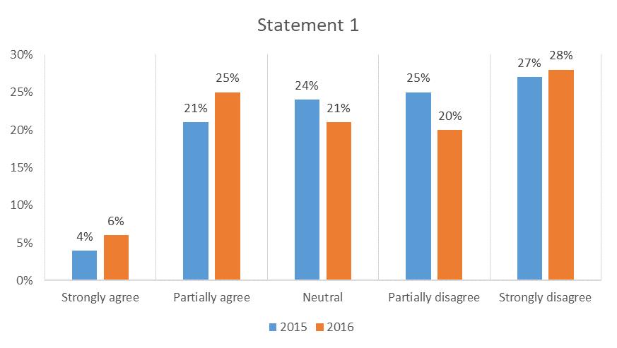 Optimized bar chart