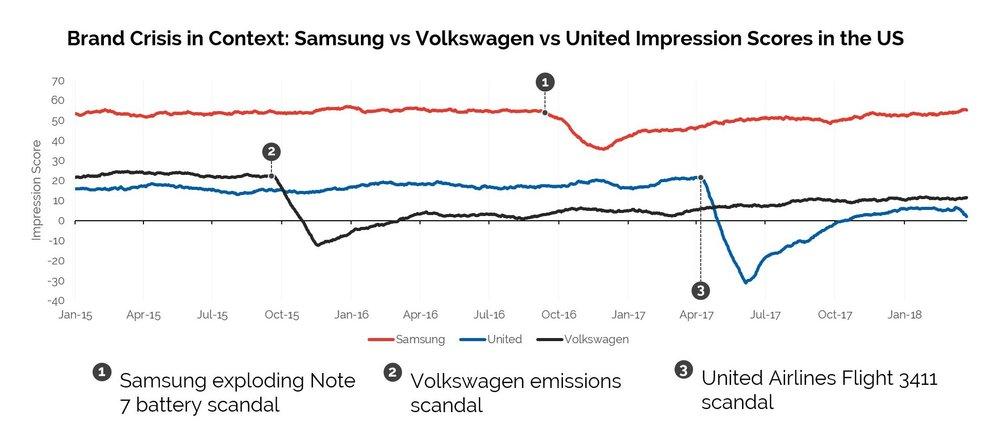 Data Source: YouGov BrandIndex