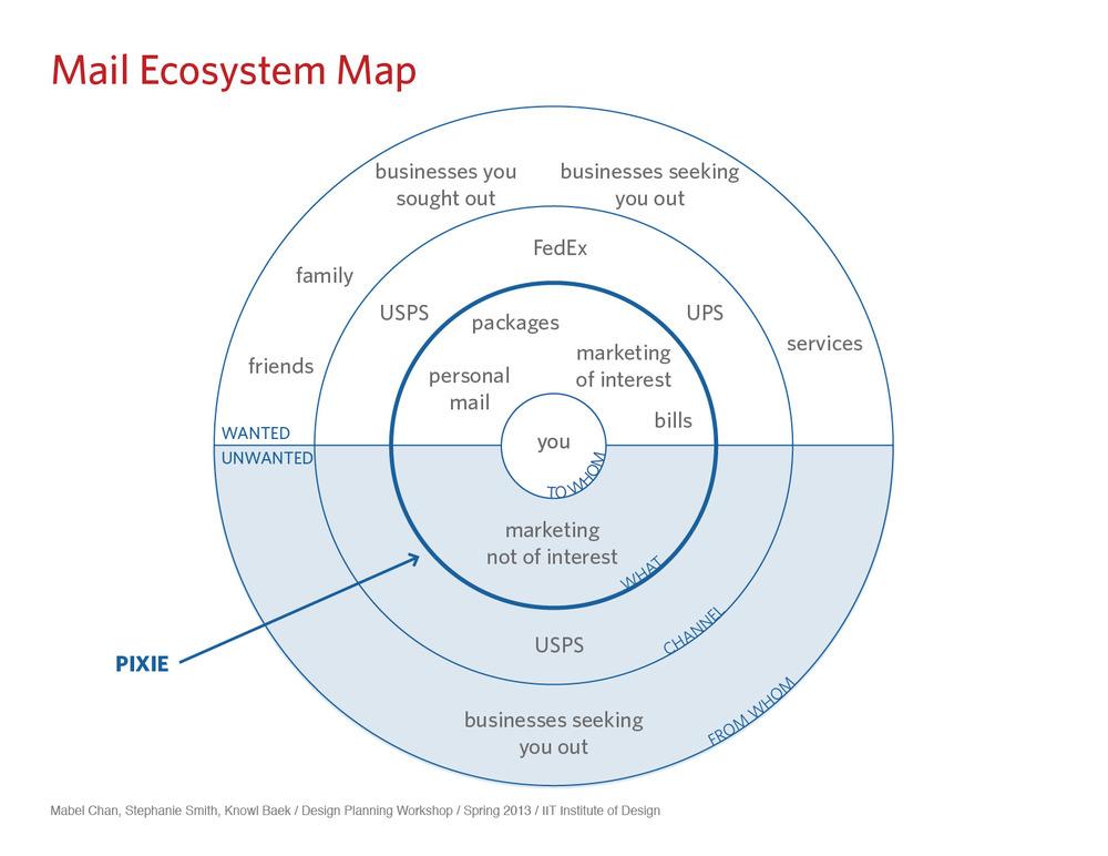 ecosystem map.jpg