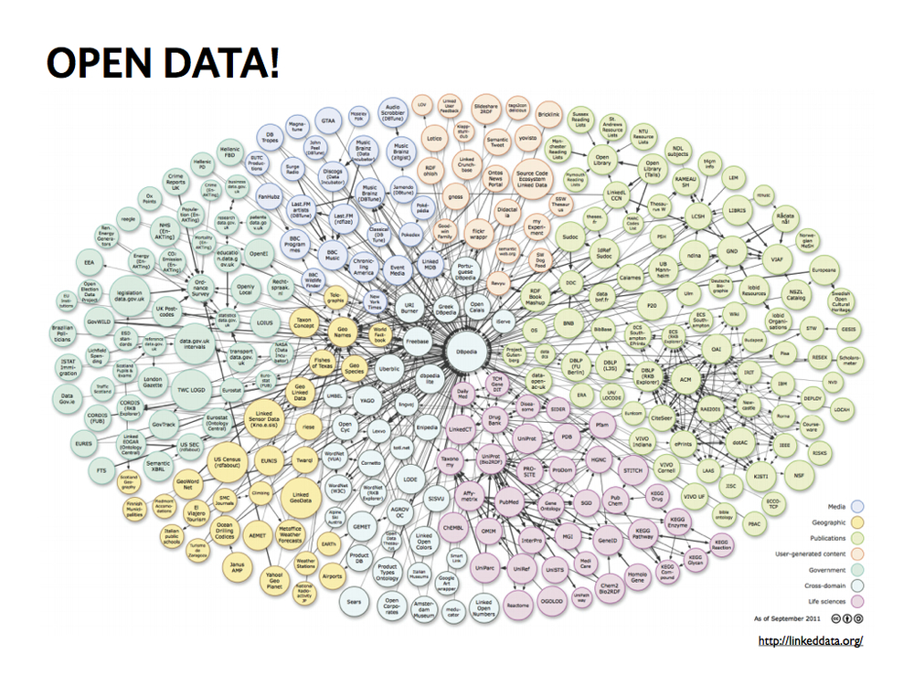 Open data is the idea that certain data should be freely available to everyone to use and republish as they wish, without restrictions from copyright, patents or other mechanisms of control.