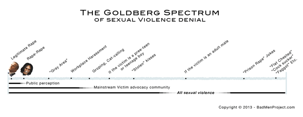 Chart: The Goldberg Spectrum of Sexual Violence Denial, From Bad Men Project