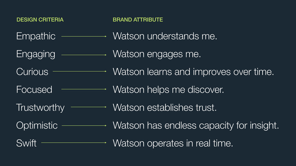 Watson Voice and Tone for sharing 3.011 copy.jpg