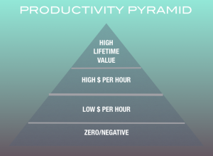 As a business we want to spend time doing tasks at the top of this pyramid.Information products are high lifetime value tasks.
