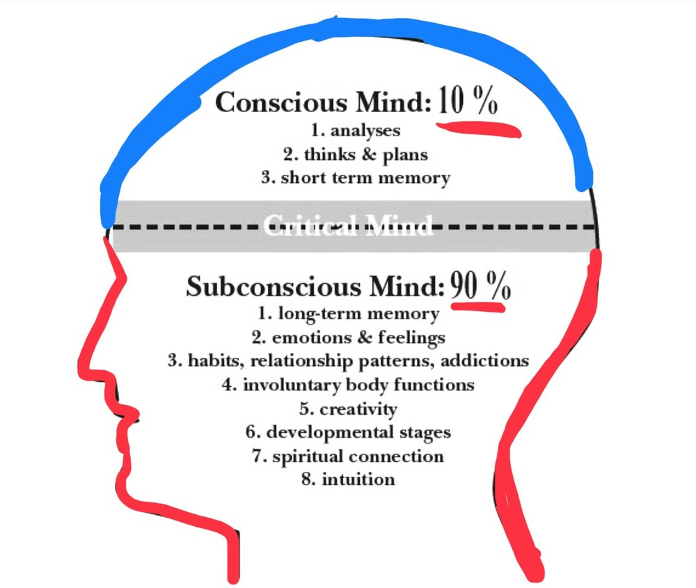 90% of our MIND is working in the subconcious. It's in the background.