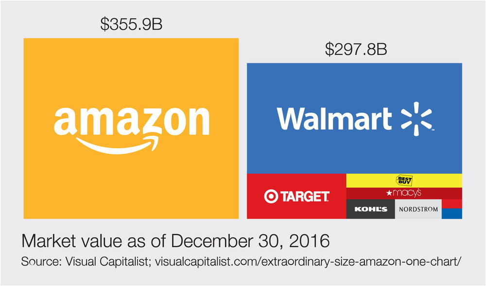 Amazon went from being less than 10% of total ratail just 10 years ago to being larger than 8 of the largest department stores combined.