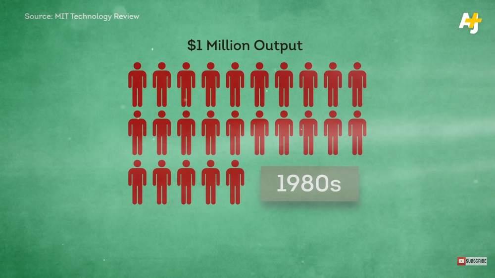 Efficiency from the digital revolution requires less people to produce the same $1 million in output.