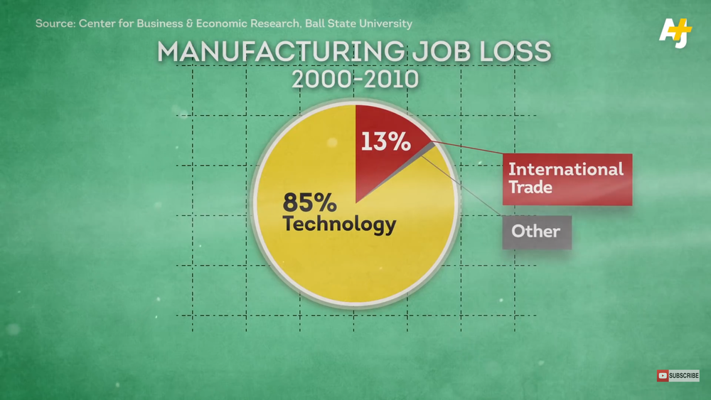 Contrary to popular belief, in the manufacturing industry, TECHNOLOGY is causing more job loss in than INTERNATIONAL TRADE (China, Mexico, etc).