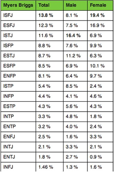 MBTI types in the population.
