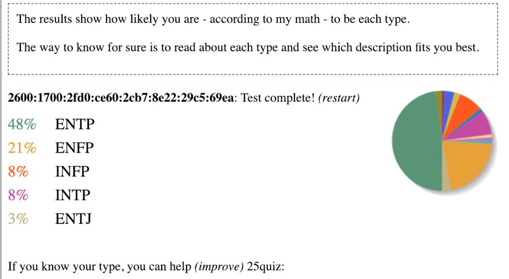 My results of John's MBTI test.