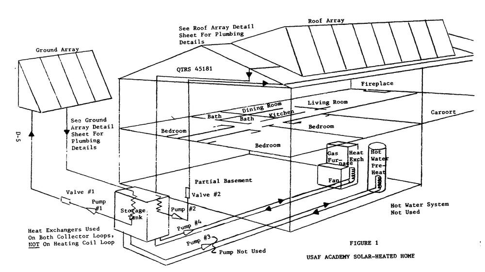 The Air Force Academy Solar House