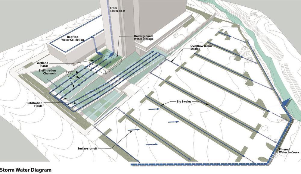 场地设计充分考虑行人无障碍通行的要求,将停车场和法院入口之间的5米