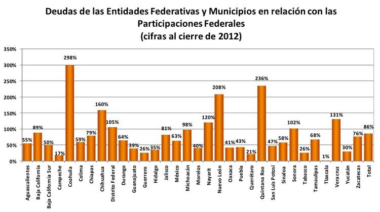 Deuda estatal en México