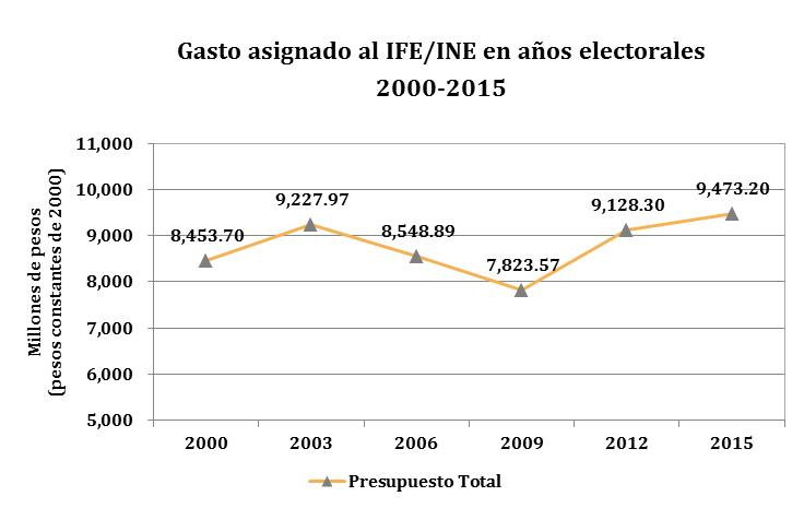 Fuente: Elaboración propia a partir de datos incluidos en los Reportes Presupuestales del Instituto Nacional Electoral (INE), octubre 2014.