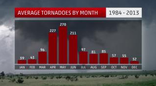 As you can see in the bar graph above, on average, the U.S. witnesses a marked ramp-up of tornadoes in April as warmer, more humid air flows farther north to intercept under the still-energetic polar jet stream.