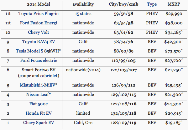 2014 Electric Car Lineup.png