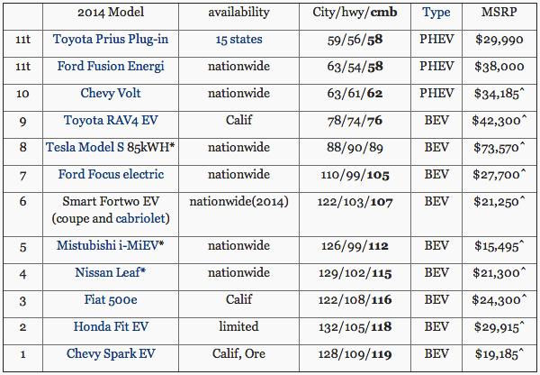2014 Electric Car Lineup.png