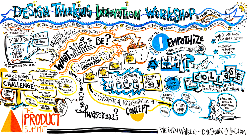 The ProductSummit_DesignThinkingInnovationWorkshop_Morning_MelindaWalker_OneSquigglyLine