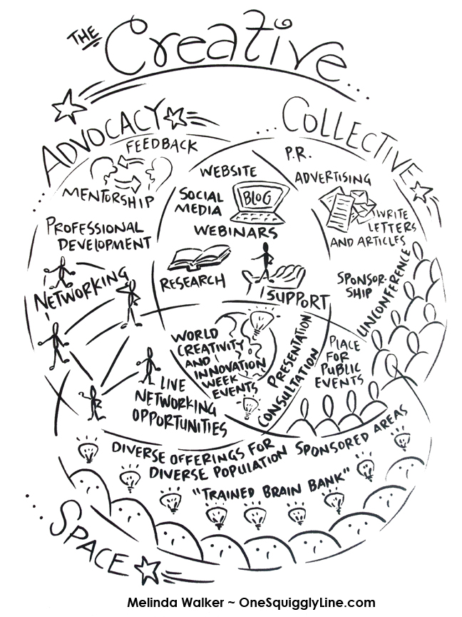 Visual Thinking Get Creative With Venn Diagrams One Squiggly Line