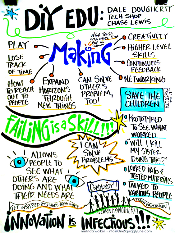 VisualThinking_GraphicRecording_DIYEDU_MelindaWalker_OneSquigglyLine