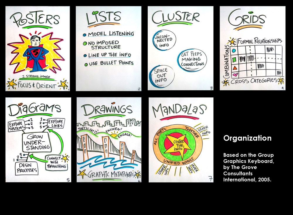 Visual Thinking: Visual Organization