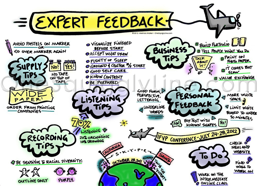 Feedback: What People Said About My First Graphic Recordings