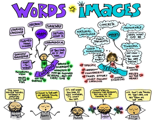 Words Vs. Images: Similarities & Differences