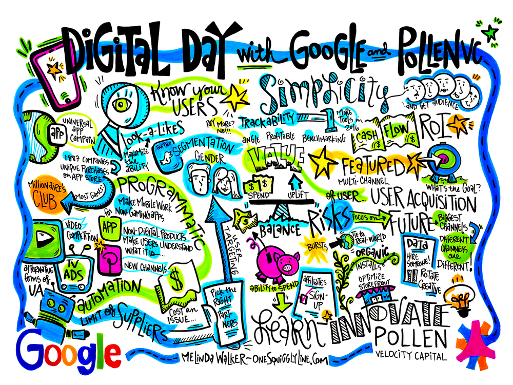 Live Illustrated Visual Notes (Graphic Recording): Google & PollenVC — Google San Francisco