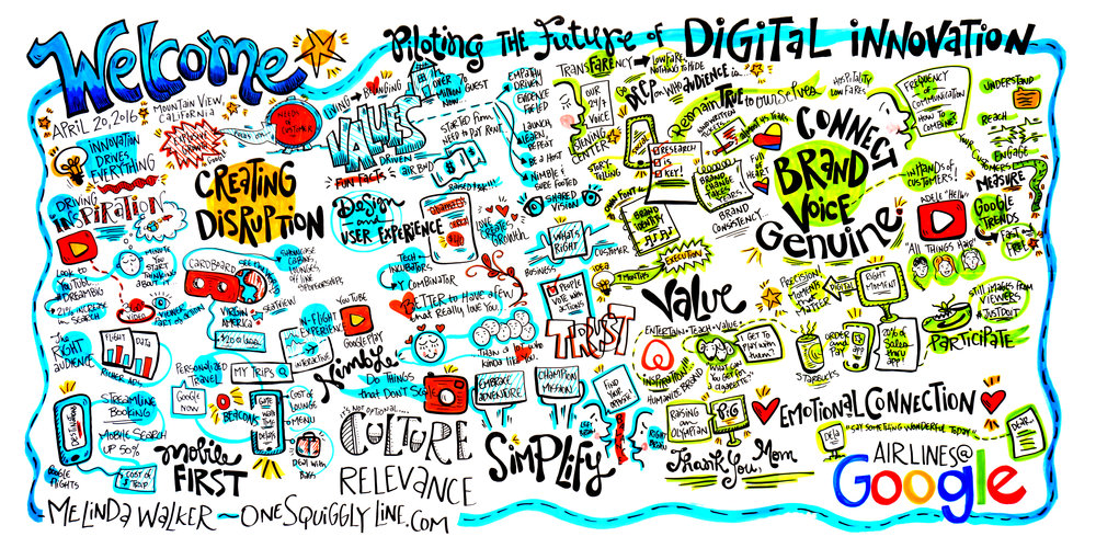 Live Illustrated Visual Notes (Graphic Recording): Global Airline Executive Summit at Google HQ