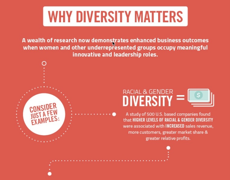 Infographic courtesy of the  National Center for Women & Technology