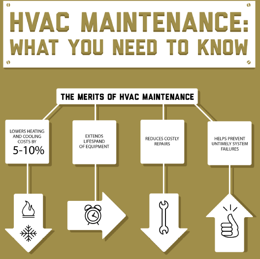 Is your home's HVAC system properly maintained throughout the year?    