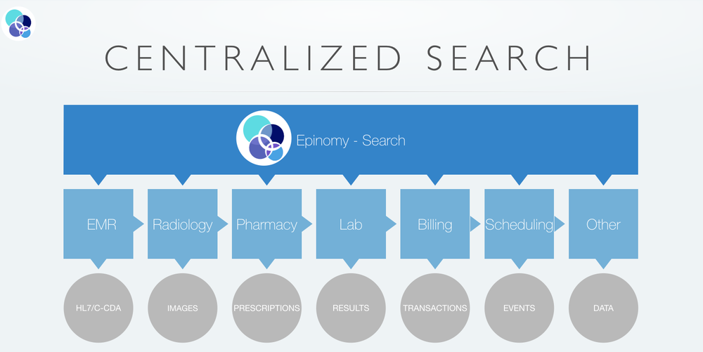Epinomy centralized search gets information from multiple data sources in any format and makes them available in a single search interface