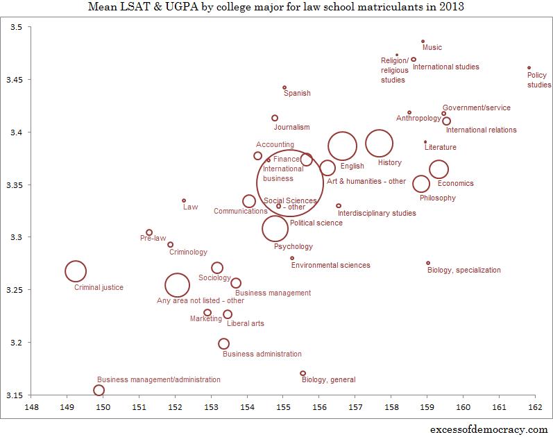Best Majors For Law School >> Sorting Law School Matriculants By Major Lsat Ugpa