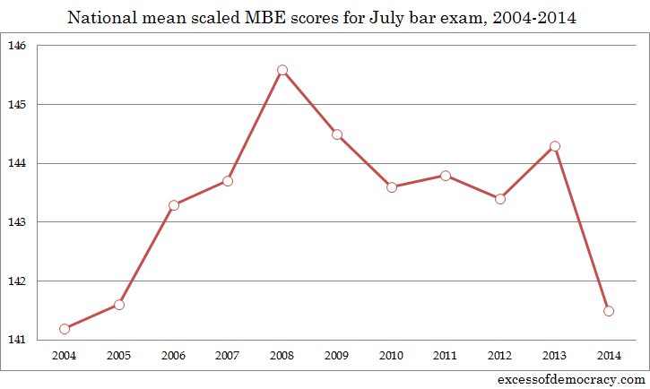 Bar exam scores dip to their lowest level in 10 years — Excess of